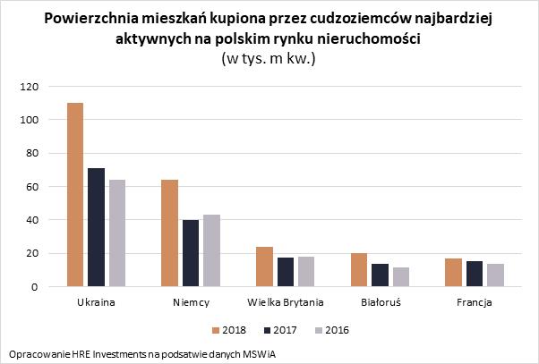 Ukraińcy kupili wPolsce opołowę więcej mieszkań