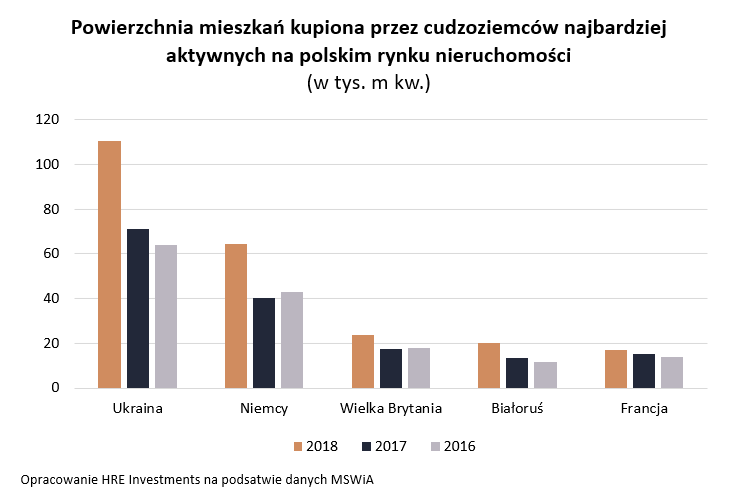 Ukraińcy pompują polski rynek nieruchomości